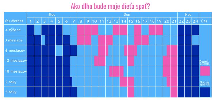 infografika denný a nočný spánok dieťaťa